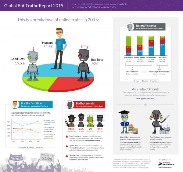 Incapsula infographic