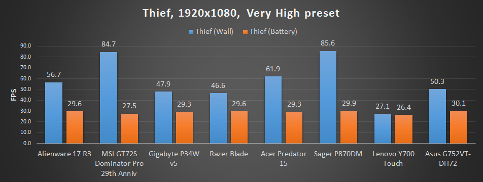 Best gaming laptop chart update - Thief
