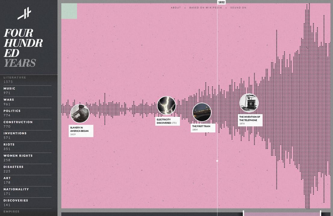 WebGL: Histography