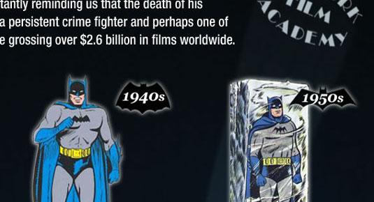 Batman infographic: Evolution