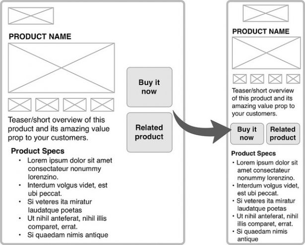 An example of how product content might reflow at small screen sizes. When you interdigitate content, key elements, like calls to action, can retain their emphasis at any display size