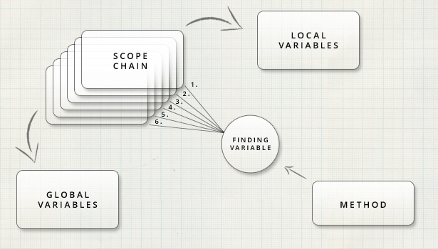 The scope chain determines the order of operations JavaScript performs when finding a referenced variable