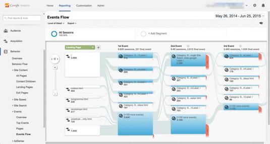Google analytics: events flow