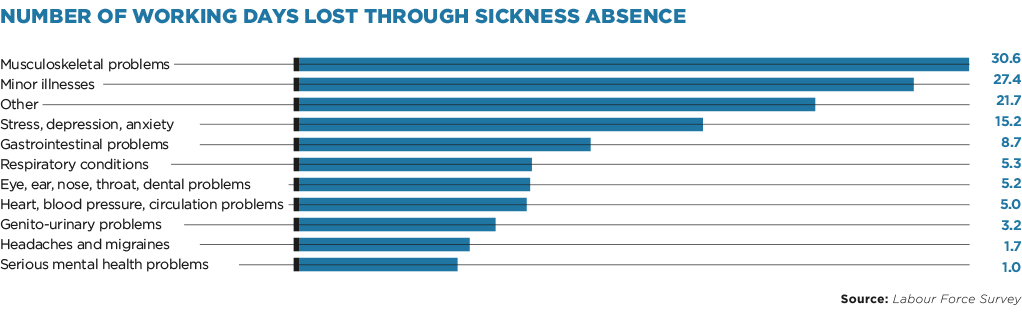 NUMBER OF WORKING DAYS LOST THROUGH SICKNESS ABSENCE