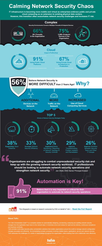 Tufin infographic