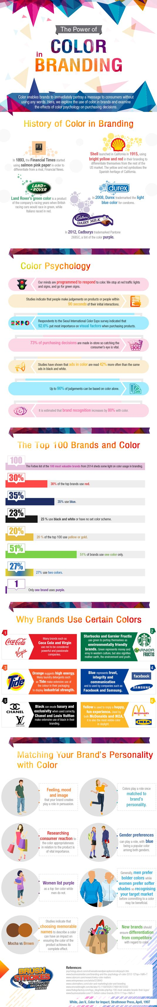info-graphic of branding color