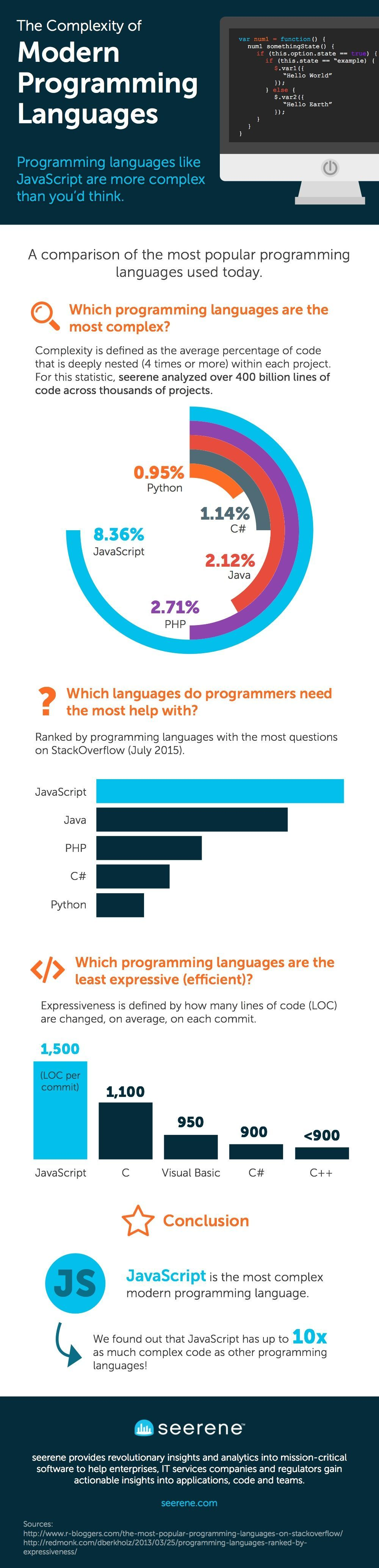 Programming-Complexity-InfoGraphic