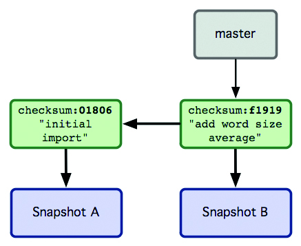 Running commit in Git creates metadata that points to snapshots of the project - a very handy feature