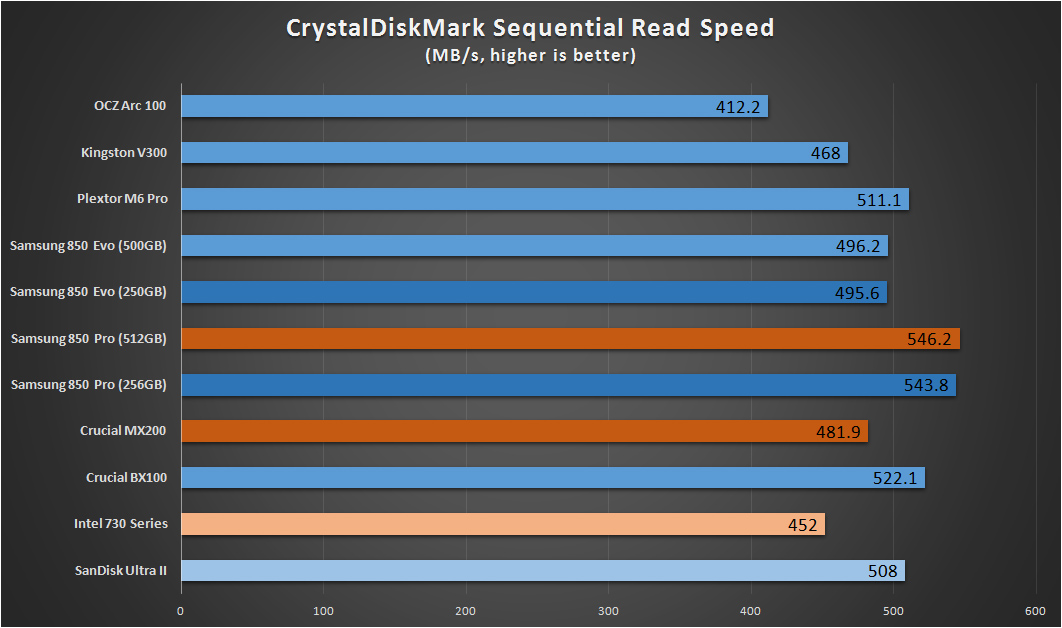 SSD Benchmarks Crystaldiskmark Read