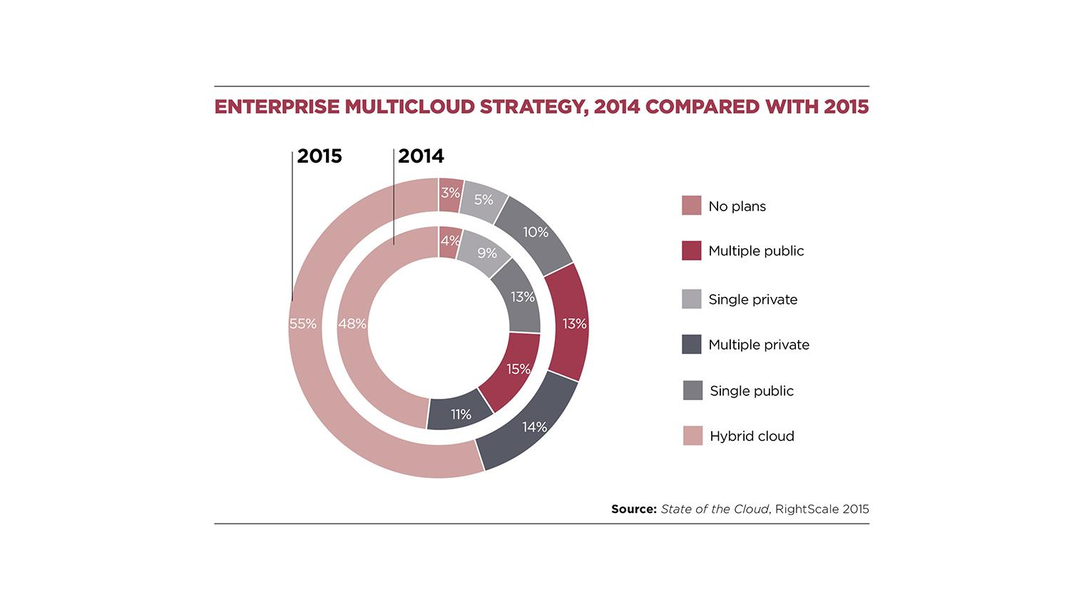 Enterprise multicloud strategy 2014 vs 2015