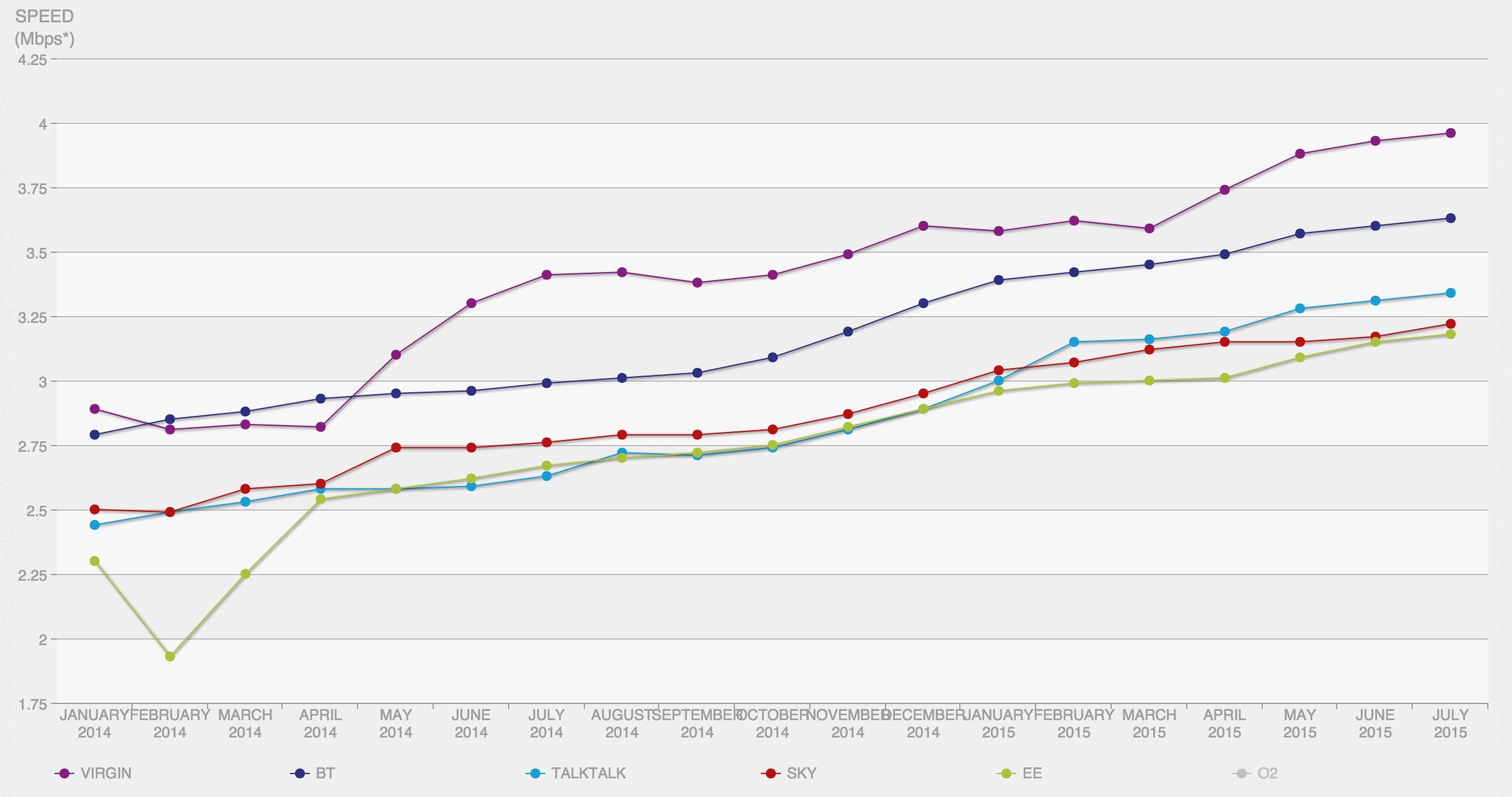 netflix-uk-isp-speeds-graph