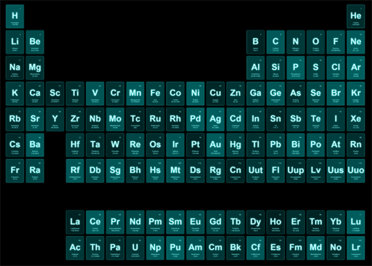 Brad Frost idea of atomic web design draws on the periodic table of elements