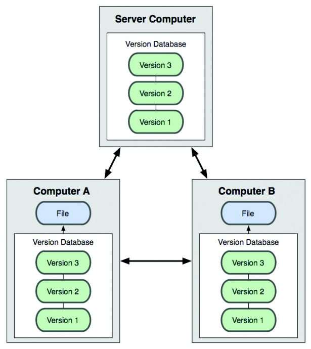 Distributed version control systems mean that each user has a full copy of the database