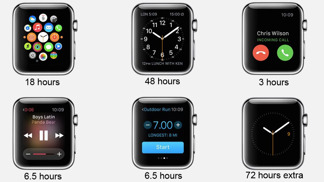 How Long Does A Car Battery Last >> Apple Watch battery life: how many hours does it last? | TechRadar
