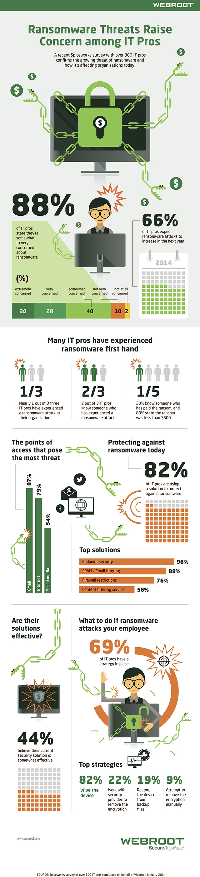 INFOGRAPHIC - Webroot - Ransomware Threats Raise Concern among I