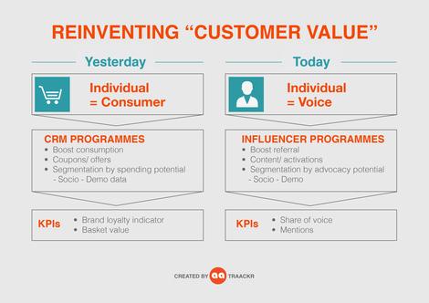 Reinventing Customer Value