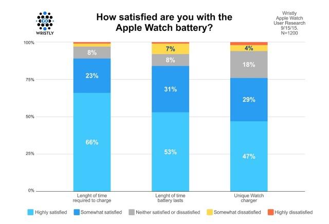 apple_watch_battery_satisfaction