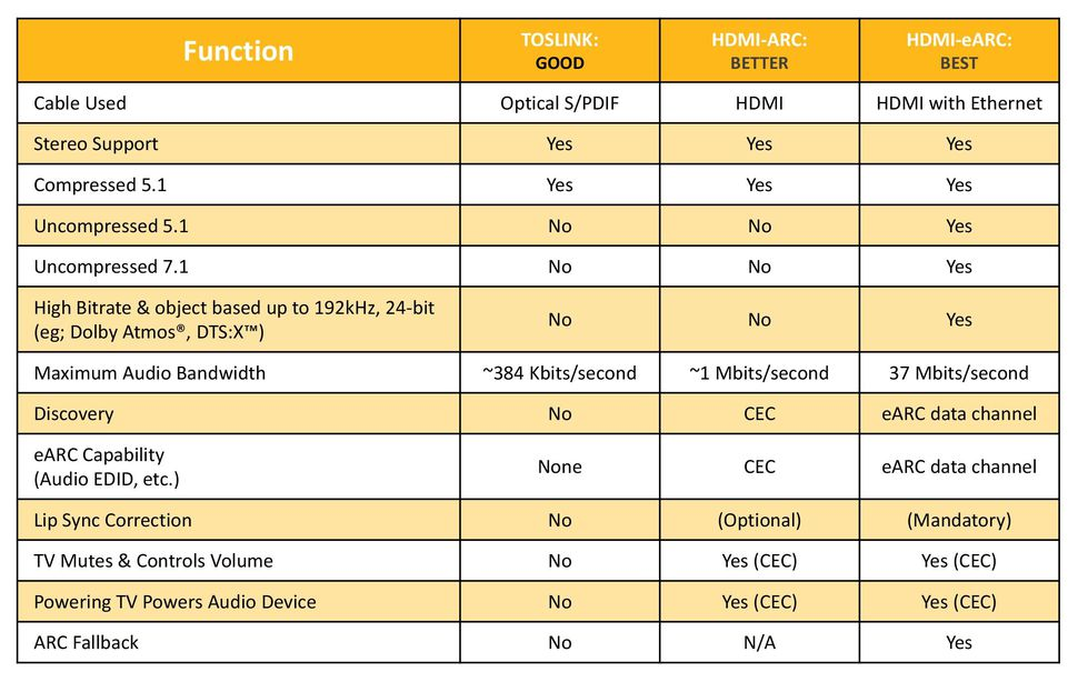 HDMI ARC specifications