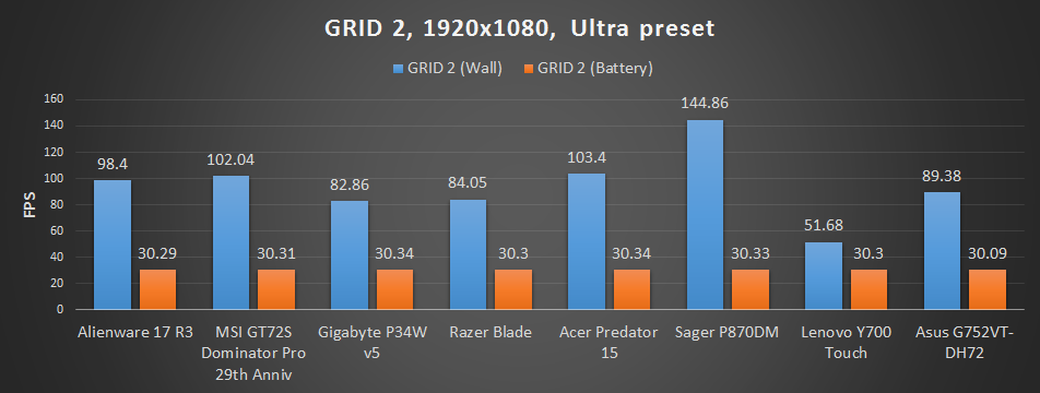 Best gaming laptop chart update - Grid 2
