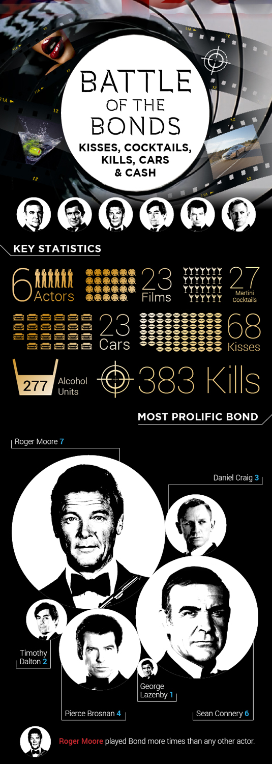 The best infographics - Battle of the Bonds