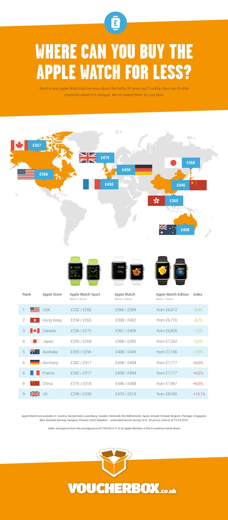 Apple-Watch-Price-Compare-Infographic