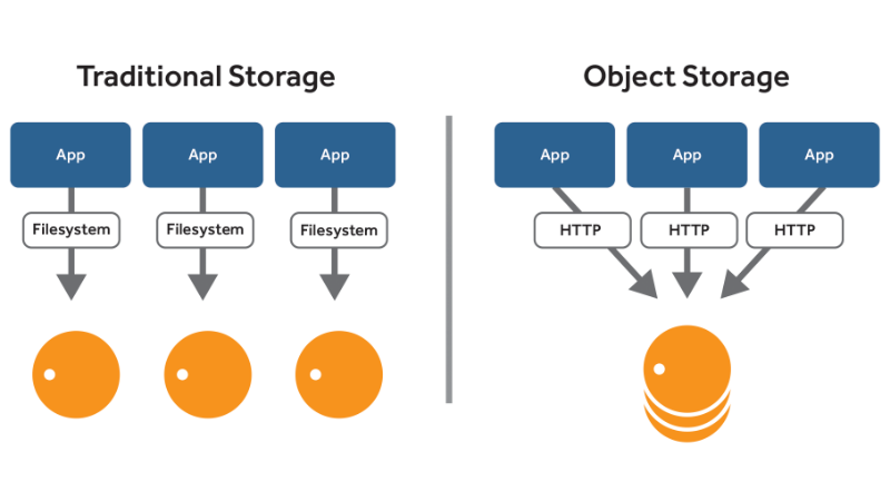 How to let your infrastructure evolve with Object Storage ...