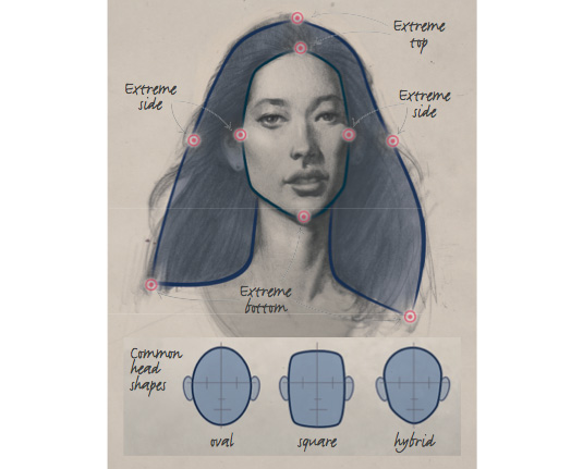 How to draw a head: define the outer shape