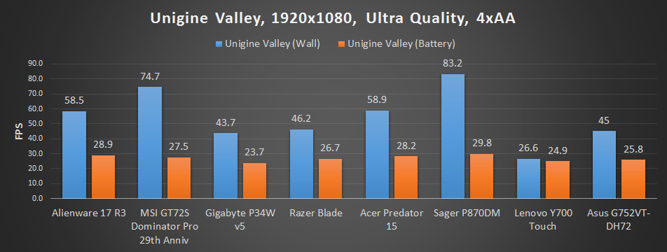 Best gaming laptop chart update - Unigine Valley