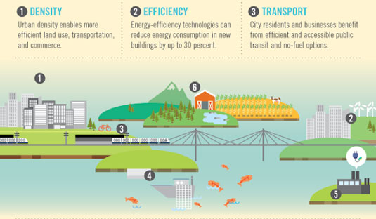 Best infographics: Green tech