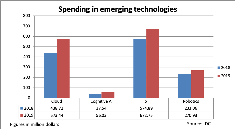 Majority new technology investments UAE 3uWR5SmedbhVzQj3Ywt4
