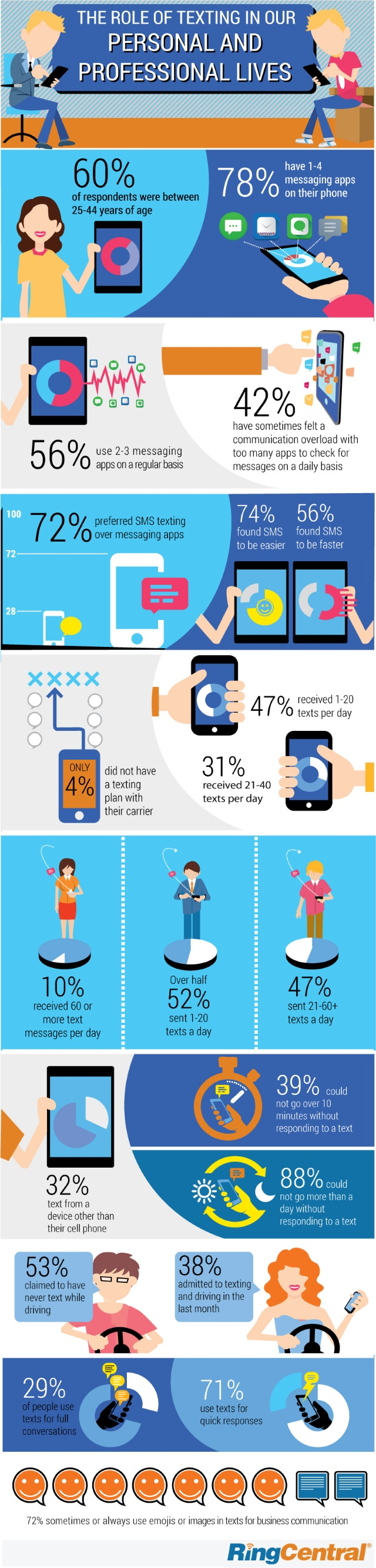 RingCentral Texting Infographic