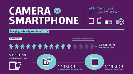 camera vs smartphone
