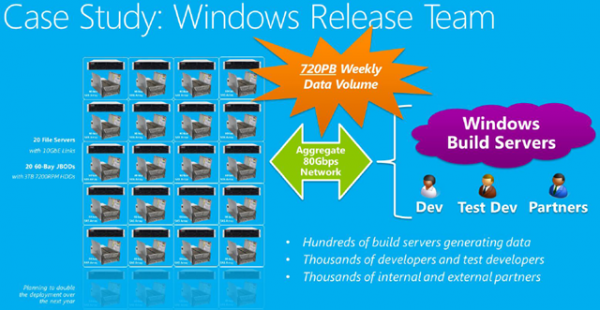 Think Storage Spaces isn't capable of large production workloads yet? The Windows Release team replaced eight full racks of SANs with cheaper, plentifulDAS attached to Windows Server 2012 R2 boxes, using this production network to pass upwards of 720PB of data on a weekly basis. They cut their cost/TB by 33 percent, and ended up tripling their previous storage capacity. While far larger in scale than anything small-midsize businesses would be doing, this just shows how scalable and cost effective Storage Spaces actually is. (Image Source: Aidan Finn)