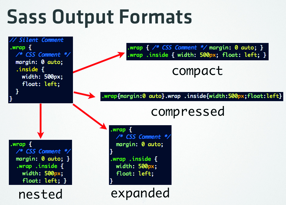 Four output formats are available in Sass, which means that you can format your source style sheets how you like
