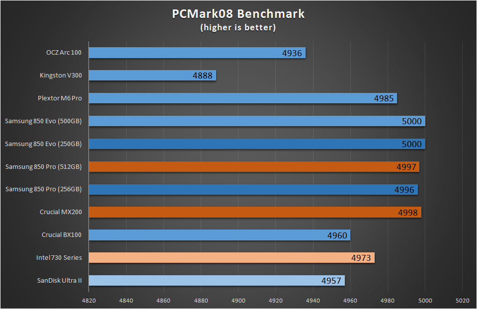 SSD Benchmarks Pcmark