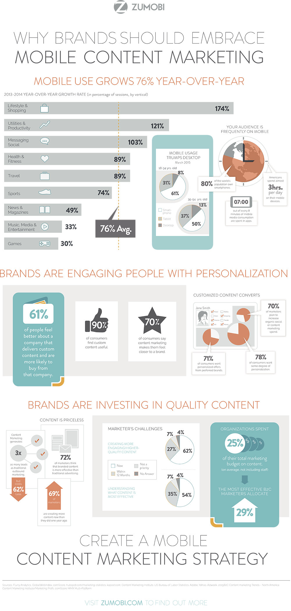 Mobile_content_marketing_infographic