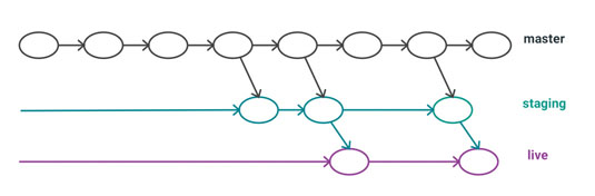 Figure 4: One branch per platform