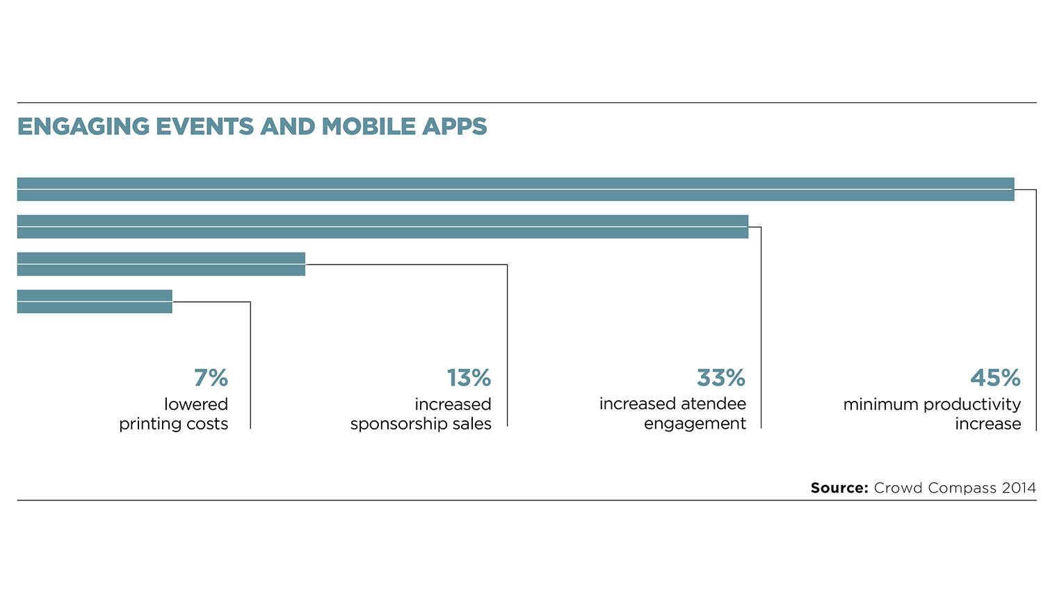 Engaging events and mobile apps
