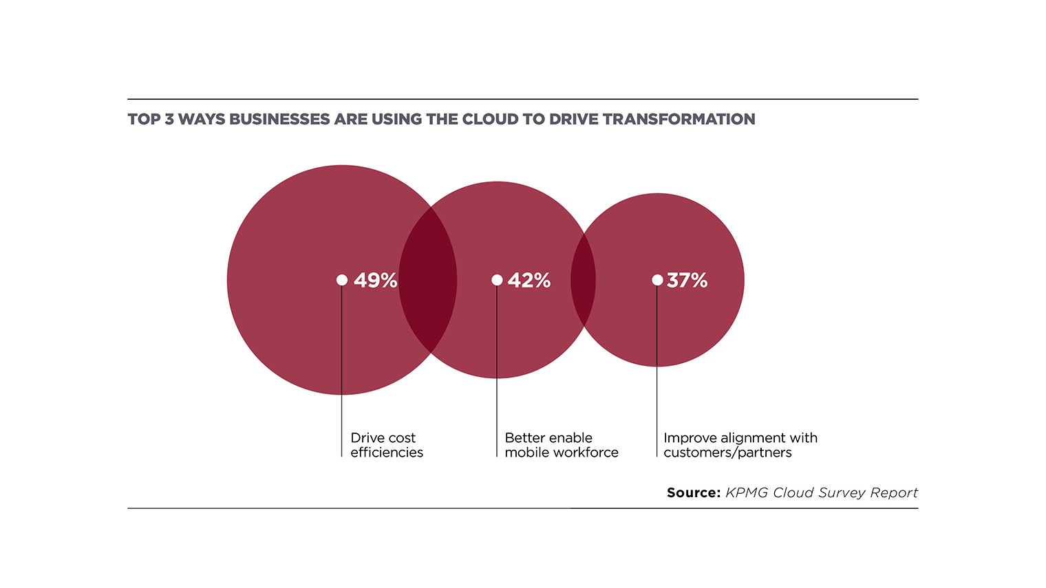 top 3 ways businesses are using the G-cloud