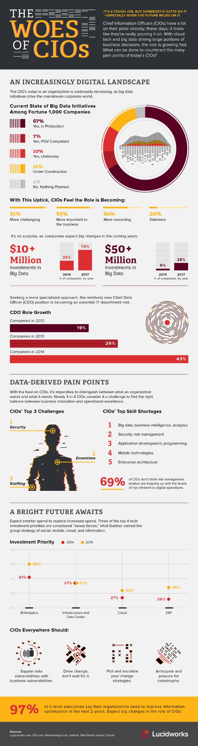 Lucidworks CIO infographic