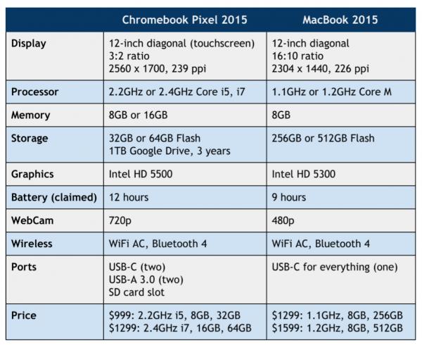 Chromebook vs MacBook