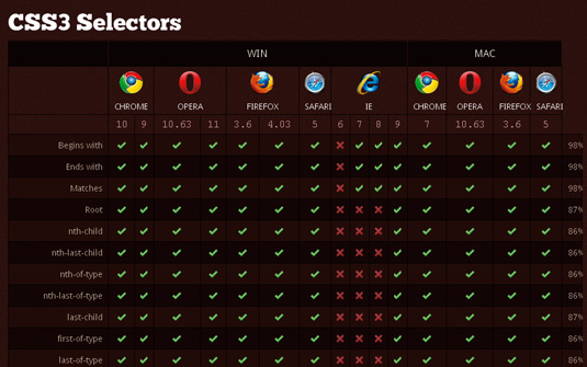 CSS and JavaScript tutorials: Selectors