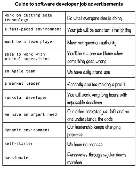 Developer jargon chart