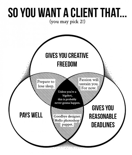 Ideal client venn diagram