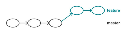 Figure 5: Commits on a feature branch, but no changes on the master branch