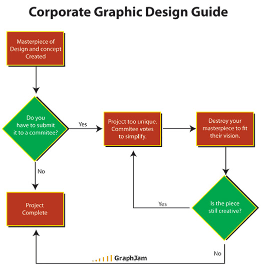 Corporate graphic design chart
