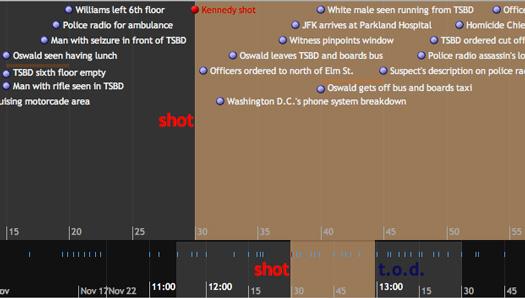 Data visualization: Timeline