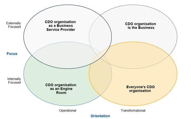 CDO Organisational structure