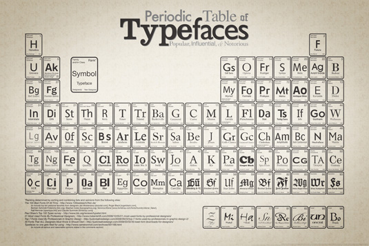 Typography wallpapers: Periodic Table