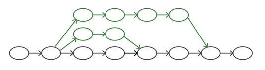 Figure 2: Topic branches from a mainline branch